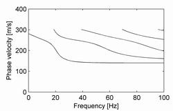 Dispersion curves.
